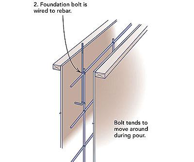 Precise Location Of Foundation Bolts Fine Homebuilding