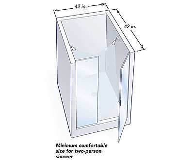 Keep The Openings At A 24 In Minimum And You Won T Lose Functional Area Shower