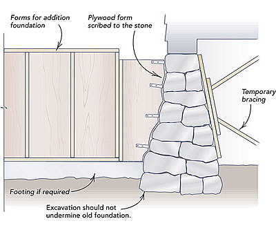 Adding On To A Stone Foundation Fine Homebuilding