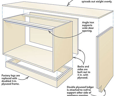 This Plywood Layer Helps To Distribute The Weight Of The Countertop Evenly Over  The Cabinets, And It Provides A Flat, Level Substrate For The Countertops.