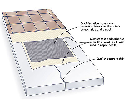 Tiling over concrete cracks - Fine Homebuilding