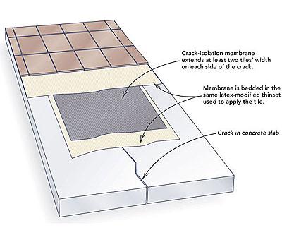 Tiling Over Concrete Cracks Fine Homebuilding