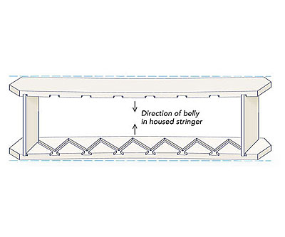 Routing closed-stringer stairs - Fine Homebuilding