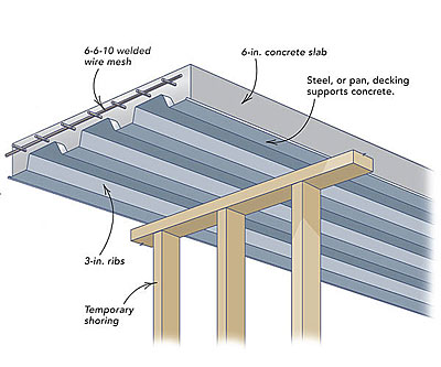 How To Build A Concrete Porch Floor Fine Homebuilding