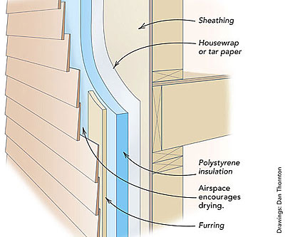 ... Reducing Potentially Damaging Condensation Throughout The House. The  1×3 Strapping That You Suggest Will Do A Fine Job Holding The Foam In Place  And ...