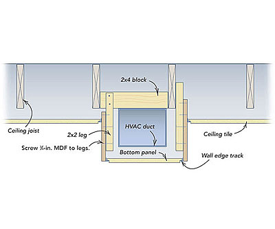 Boxing ductwork for a dropped ceiling - Fine Homebuilding