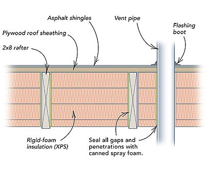 how to insulate a shed roof fine homebuilding. Black Bedroom Furniture Sets. Home Design Ideas
