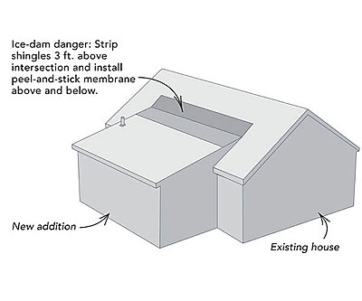 How to insulate a shed roof fine homebuilding for Gable roof addition