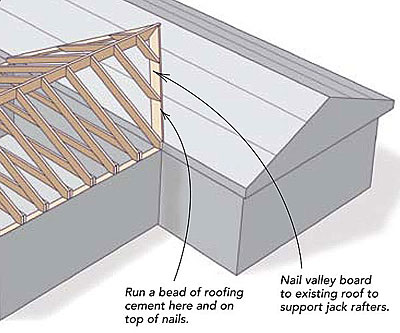 Tying a new roof into an old one fine homebuilding for Building onto your existing home