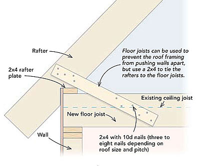 Can Floor Joists Take The Place Of Rafter Ties Fine