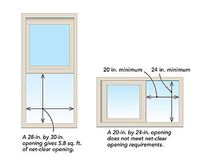 Egress Windows Understanding Net Clear Opening